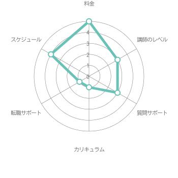 総合評価2.8