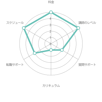 総合評価3.5