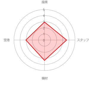 ライアンエアの評価レーダーチャート