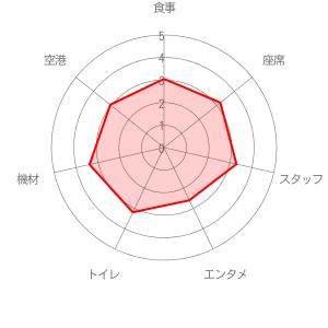 中国東方航空の評価レーダーチャート