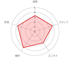 イージージェットの評価レーダーチャート