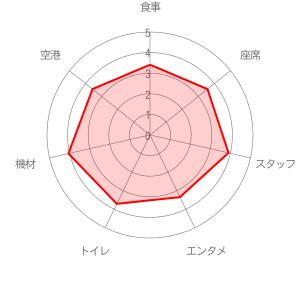 ジェットスター ジャパン (Jetstar)の評価レーダーチャート