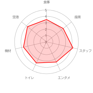 日本エアコミューター (JAC)の評価レーダーチャート
