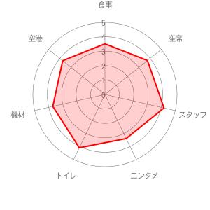 ジェイエアの評価レーダーチャート