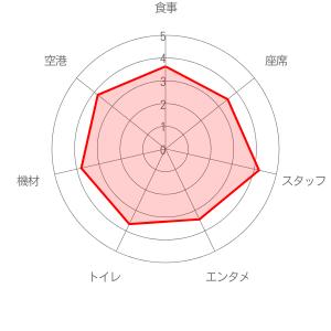 琉球エアーコミューター (RAC)の評価レーダーチャート