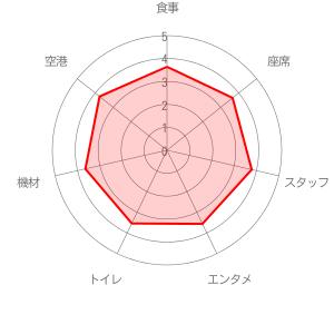 デルタ航空の評価レーダーチャート