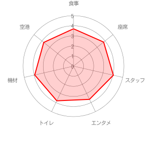 大韓航空の評価レーダーチャート