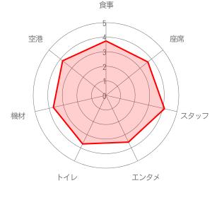 日本トランスオーシャン航空 (JTA)の評価レーダーチャート
