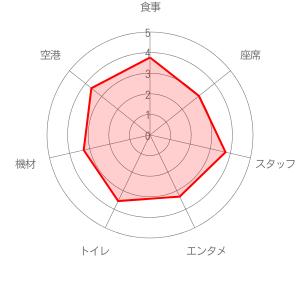 エアージャパンの評価レーダーチャート