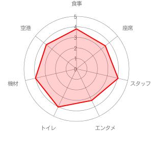 ピーチの評価レーダーチャート