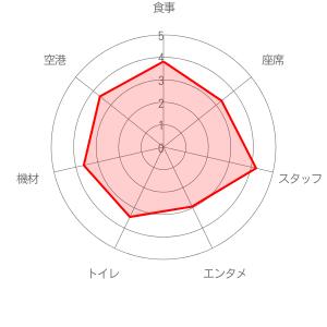 タイ・スマイルの評価レーダーチャート