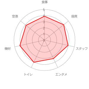 スカイマークの評価レーダーチャート