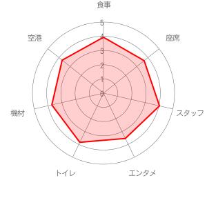 チャイナエアライン(中華航空)の評価レーダーチャート