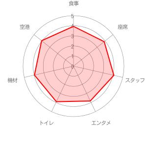 キャセイパシフィック航空の評価レーダーチャート