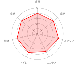 ANA (全日空)の評価レーダーチャート