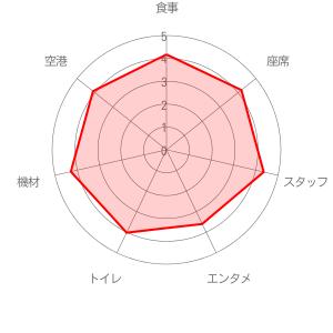 ソラシド エアの評価レーダーチャート