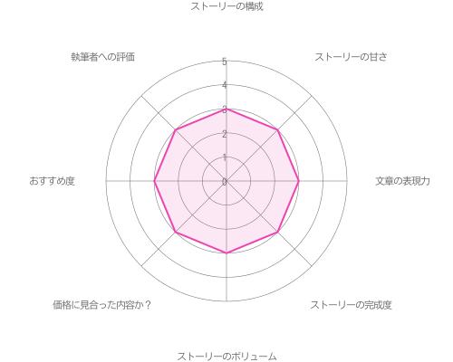 服部耀「マトリちゃん観望」の評価グラフ