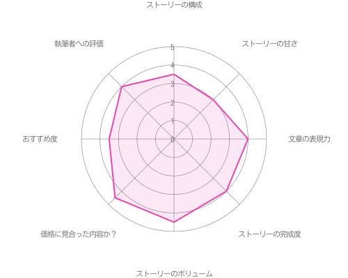 私のカレはパイロット♡編〜with 関〜の評価グラフ