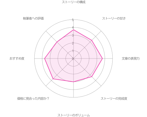 【メインストーリー:Season3】攻略の評価グラフ