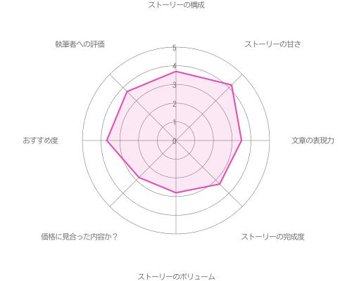 由井孝太郎の初夜編の評価グラフ