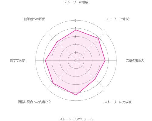 初夜エピローグ編 結婚式の極秘任務編 with 青山樹の評価グラフ