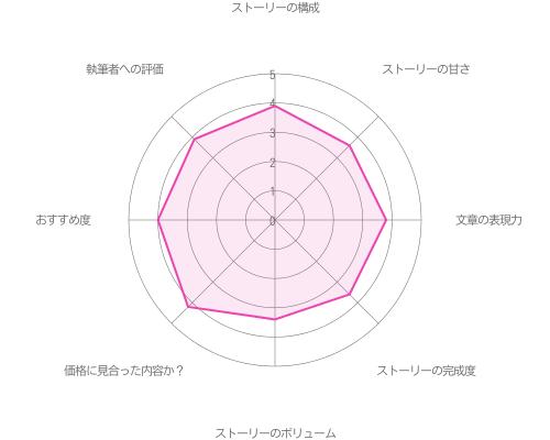 渡部悟の初夜編の評価グラフ