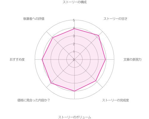 青山樹の本編Happy End攻略の評価グラフ