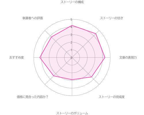 関大輔の初めての××編の評価グラフ