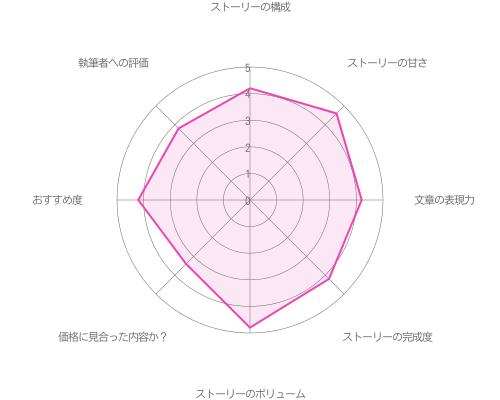 初夜エピローグ編 入庁一年目の秘密編 with 関大輔の評価グラフ