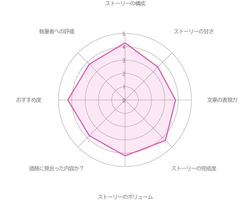 【メインストーリー:Season2】攻略の評価グラフ