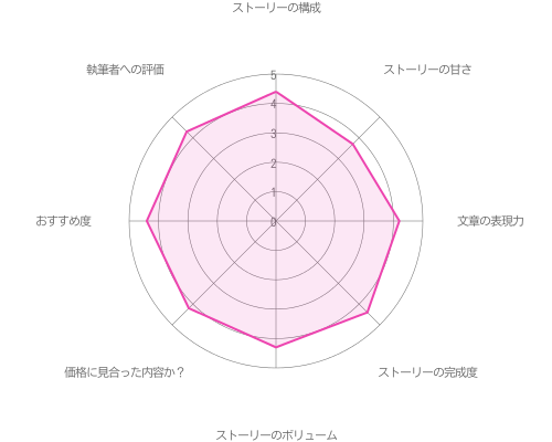 夏目春の本編Happy End攻略の評価グラフ