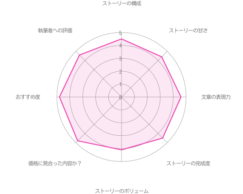 【ドラック王子とマトリ姫】の評価グラフ
