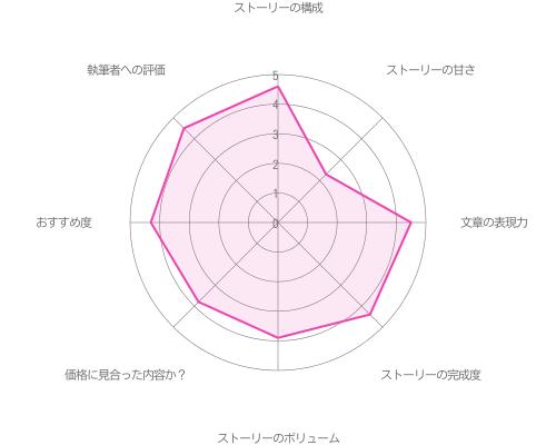 偽装結婚エピローグ編 一番大切なもの編 with 関大輔の評価グラフ