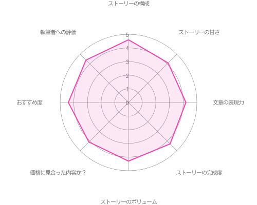 朝霧司の本編第1章「警視庁のエース」ー前編ーの評価グラフ