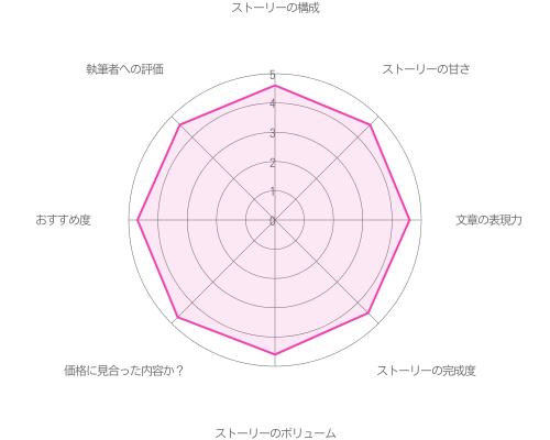 関大輔の初夜編の評価グラフ