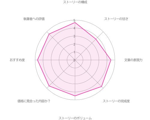 関大輔の本編Happy End攻略の評価グラフ