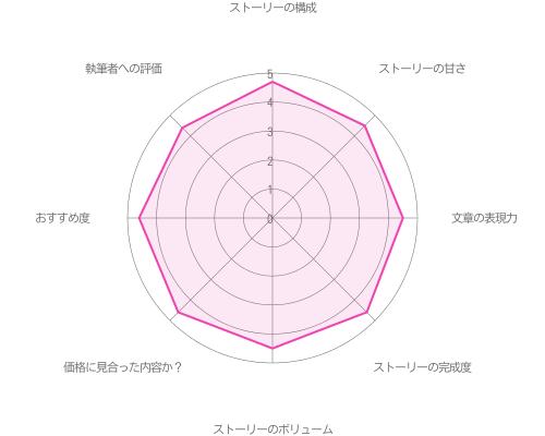 山崎カナメ本編第1章「着ぐるみと高校生」攻略の評価グラフ