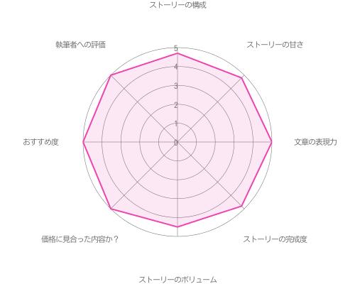 朝霧司「眠り姫に悪戯」の評価グラフ