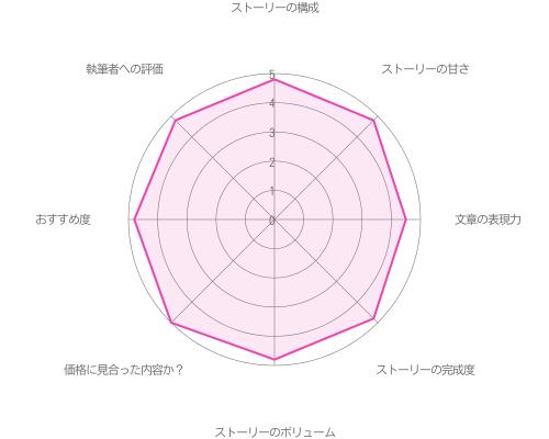 夏目春の偽装結婚編Happy End攻略の評価グラフ