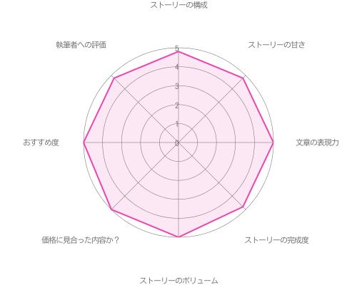 一途なカレに捧げるバースデー♡編〜with 渡部〜の評価グラフ