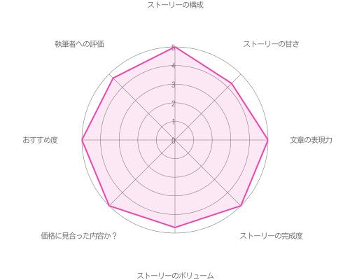 【メインストーリー:Season1】攻略の評価グラフ