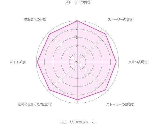 カレのキモチを独り占め♡編〜with 今大路〜の評価グラフ