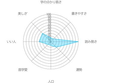田邊澤の特徴