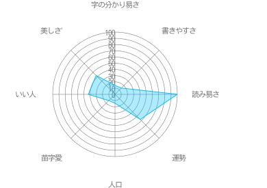 関籐の特徴