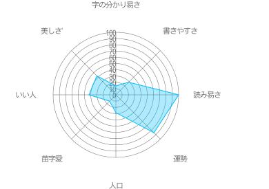 諏澤の特徴
