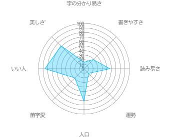 篠崎の特徴