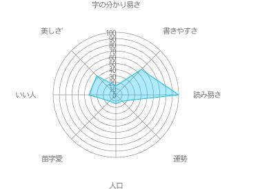 摺寺の特徴