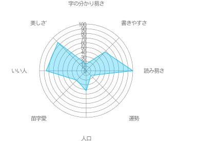 戸澤の特徴
