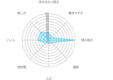 藤間錦の特徴
