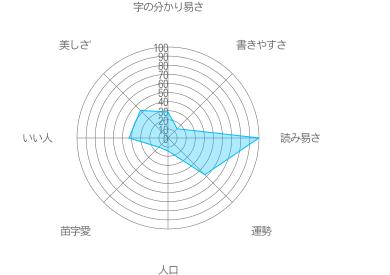酢矢藤の特徴